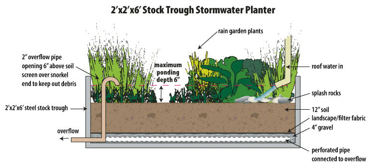 diagram of a stock trough stormwater planter